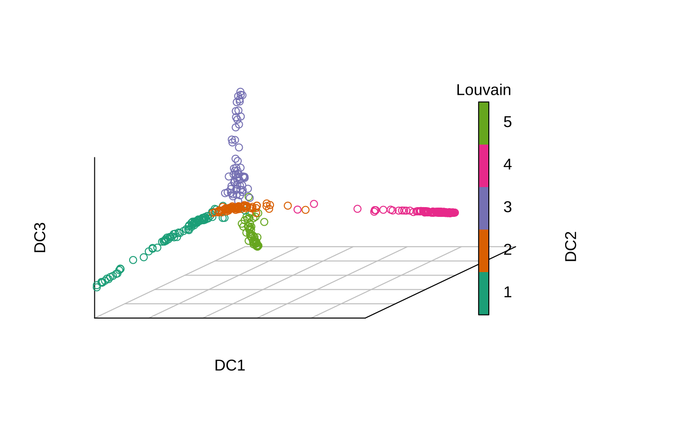 3D or 2D plot of diffusion map — plot.DiffusionMap • destiny Diffusion Map on